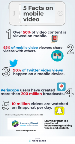 5 facts on mobile video