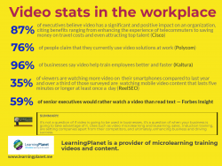 Video stats in the workplace